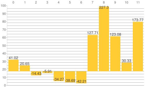 NY金・プラチナ・銀と原油、為替、主要株価指数の騰落率比較チャート:2012年から2019年11月20日までの騰落率